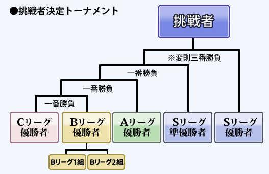 棋聖 戦 日程 棋聖戦 : 囲碁・将棋 : ニュース : 読売新聞オンライン